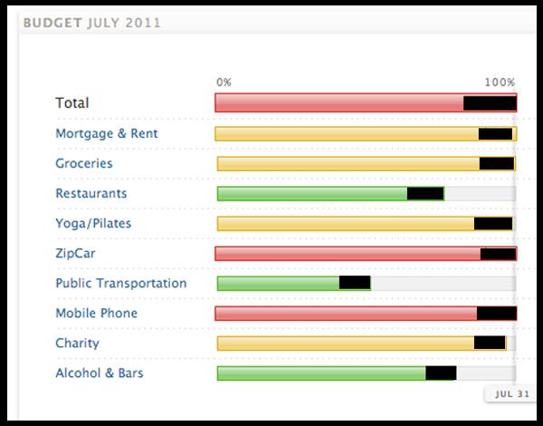 Mint.com Budget July 2011
